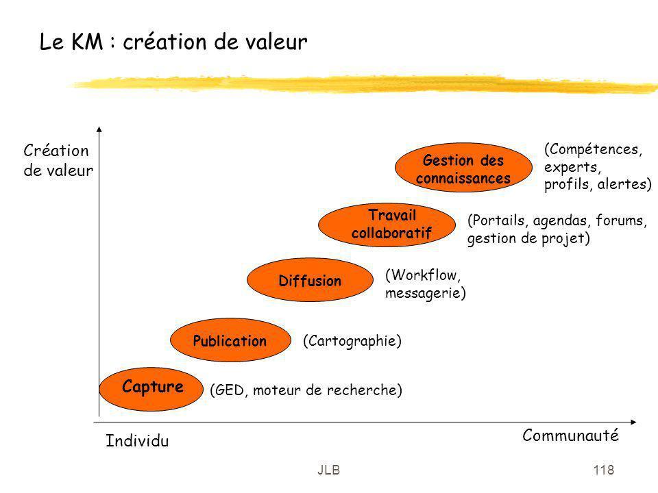Le KM : création de valeur