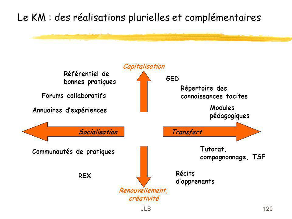 Le KM : des réalisations plurielles et complémentaires
