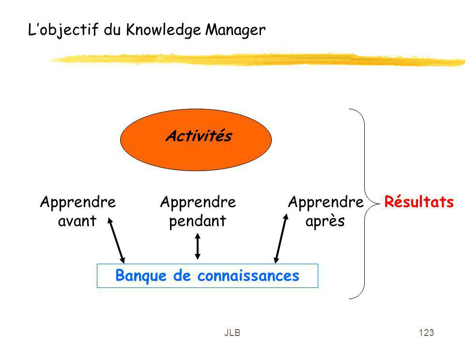 L'objectif du Knowledge Manager