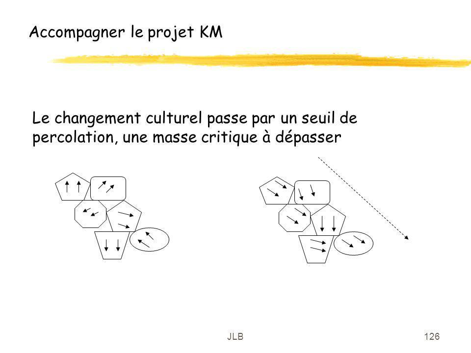 Accompagner le projet KM