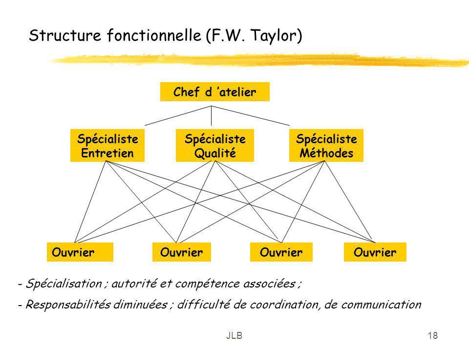 Structure fonctionnelle (F.W. Taylor)
