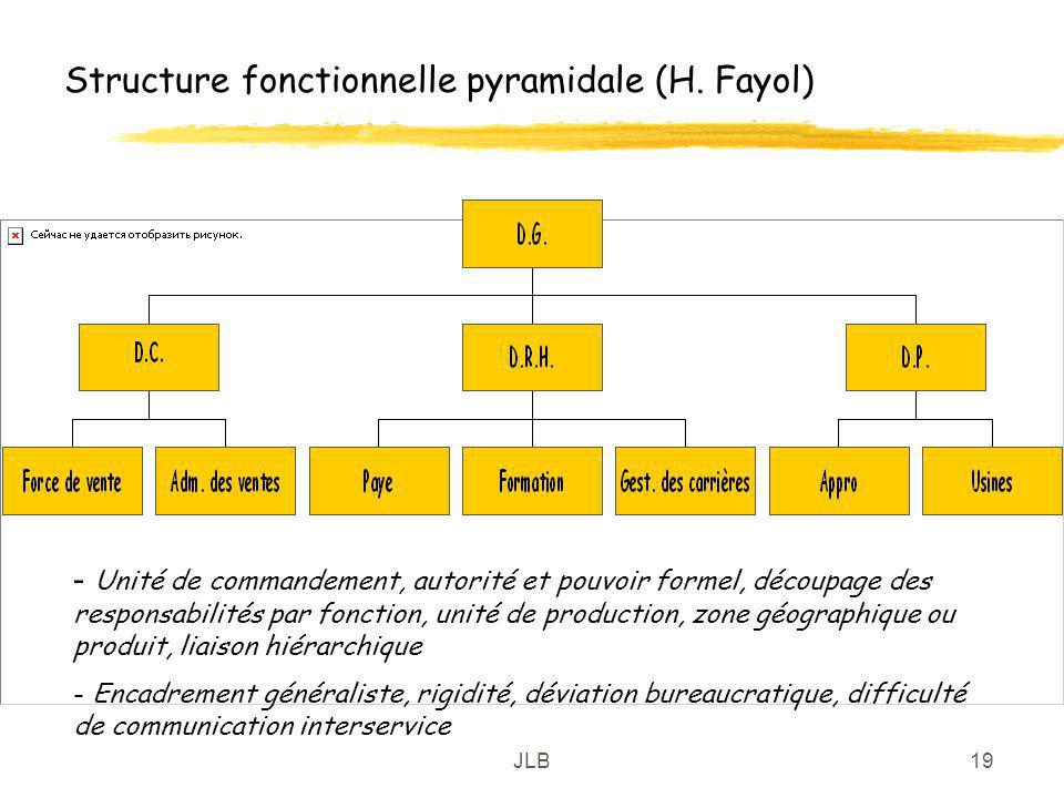 Structure fonctionnelle pyramidale (H. Fayol)
