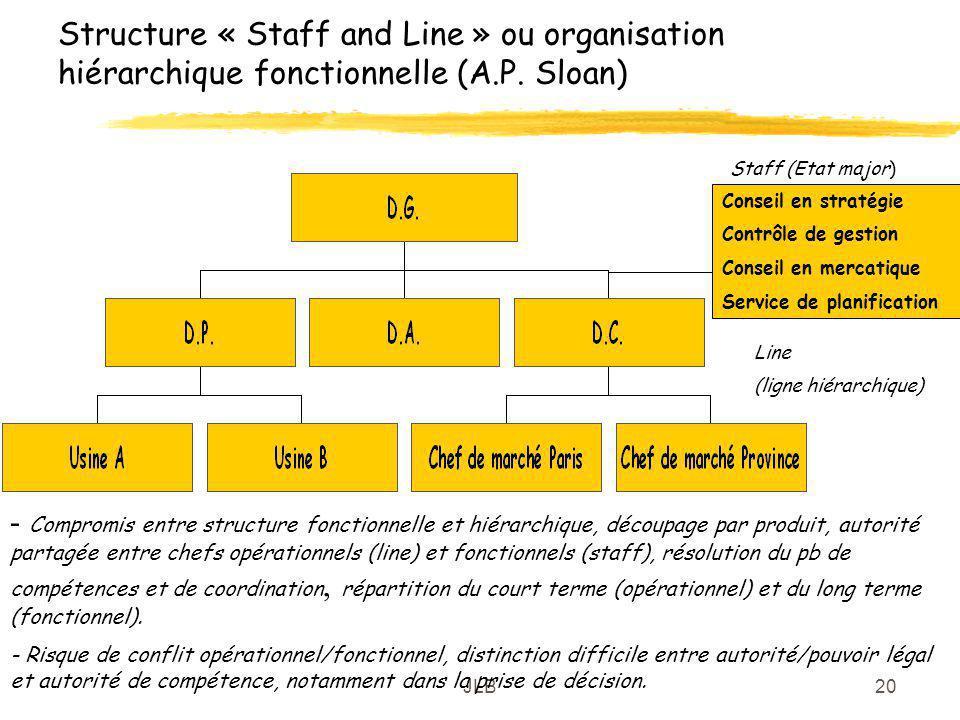 Structure « Staff and Line » ou organisation hiérarchique fonctionnelle (A.P. Sloan)