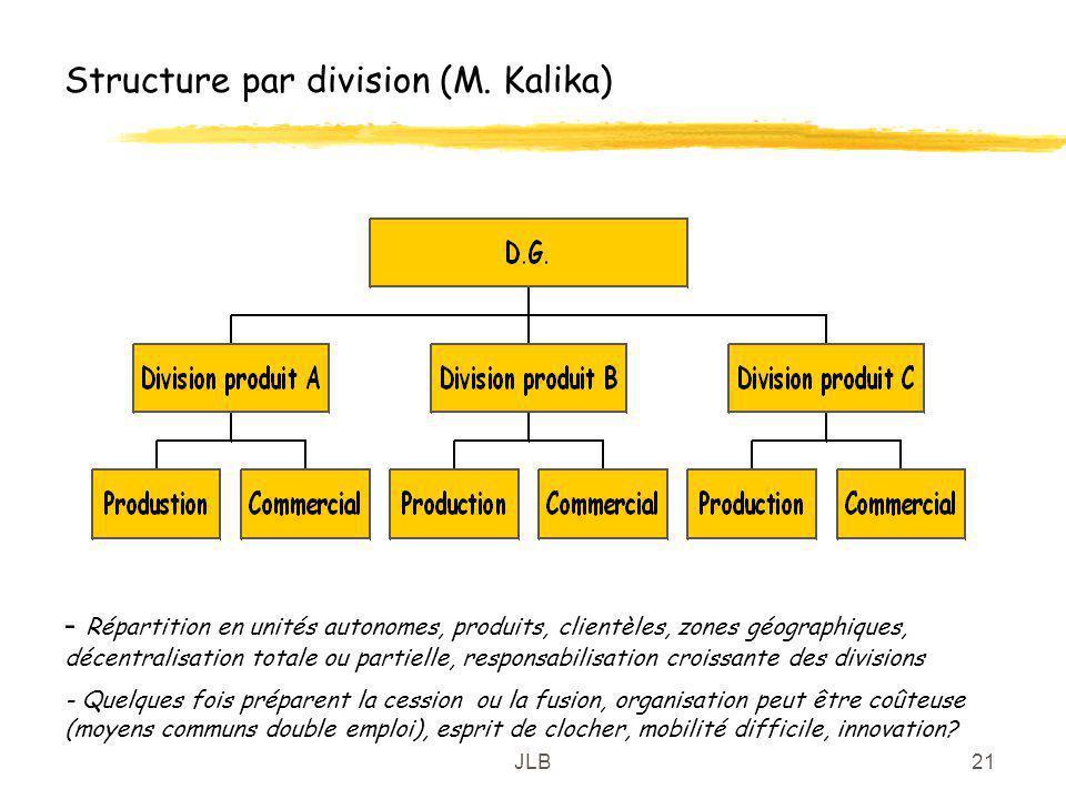 Structure par division (M. Kalika)