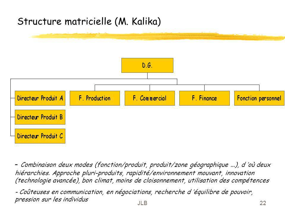 Structure matricielle (M. Kalika)