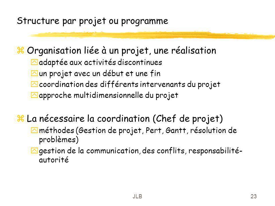 Structure par projet ou programme