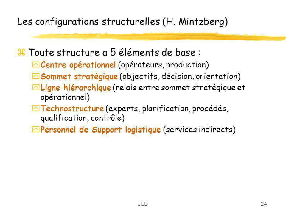 Les configurations structurelles (H. Mintzberg)