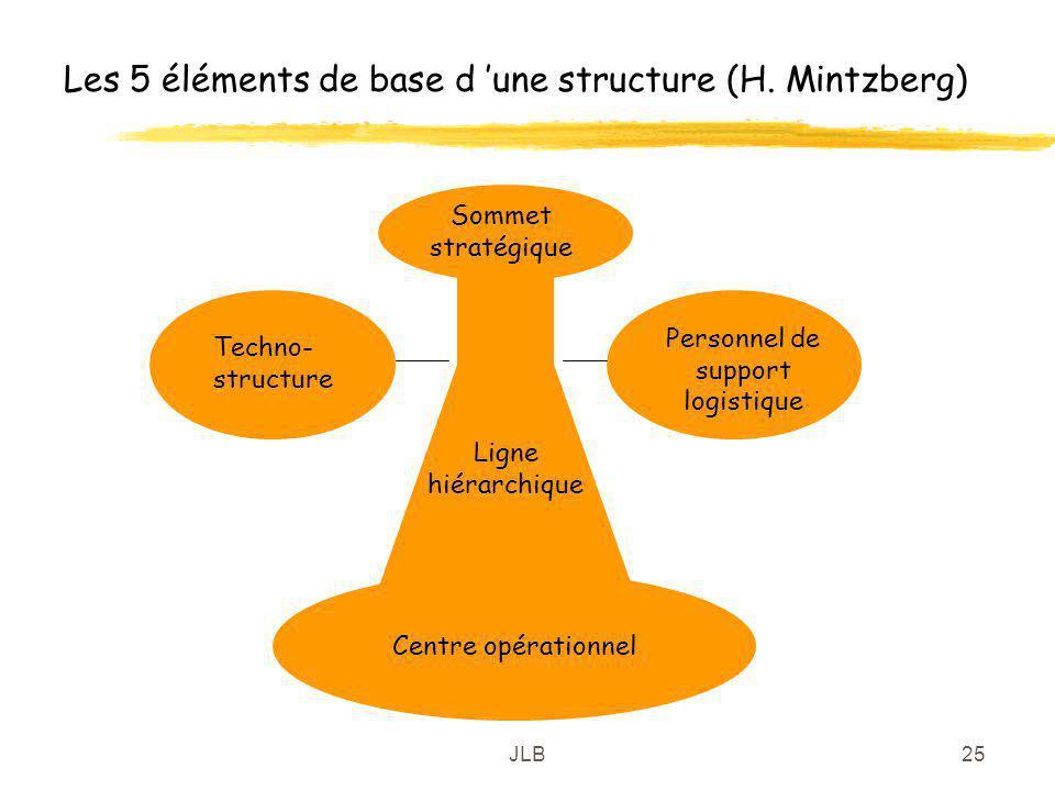 Les 5 éléments de base d 'une structure (H. Mintzberg)