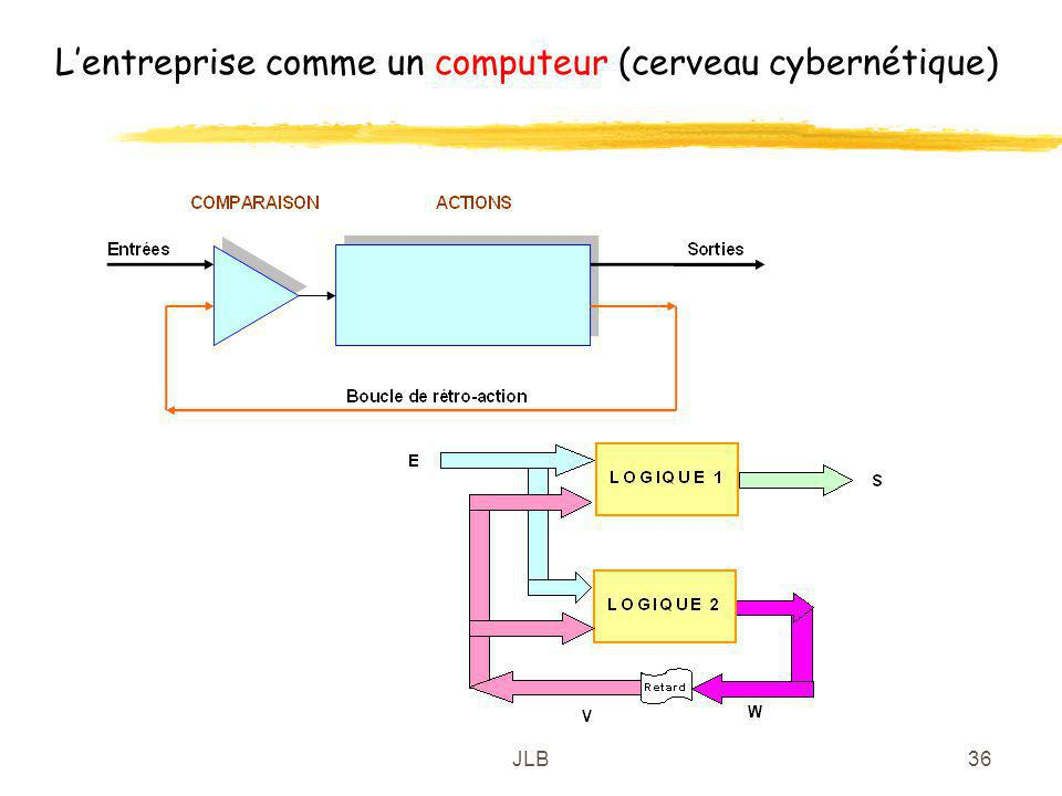 L'entreprise comme un computeur (cerveau cybernétique)