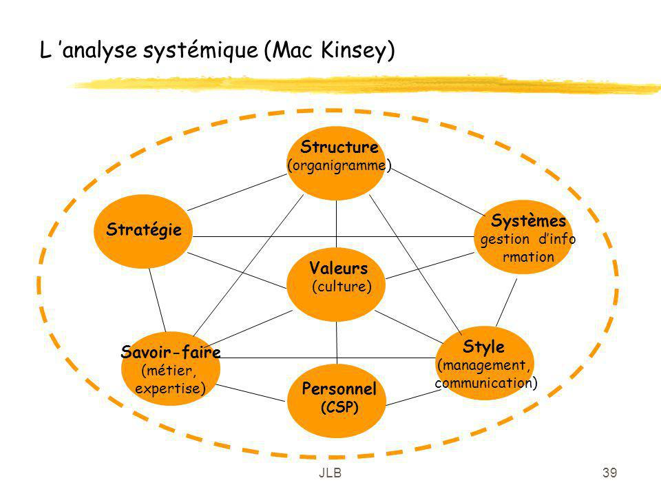 L 'analyse systémique (Mac Kinsey)