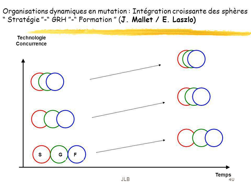 Organisations dynamiques en mutation : Intégration croissante des sphères Stratégie - GRH - Formation (J. Mallet / E. Laszlo)
