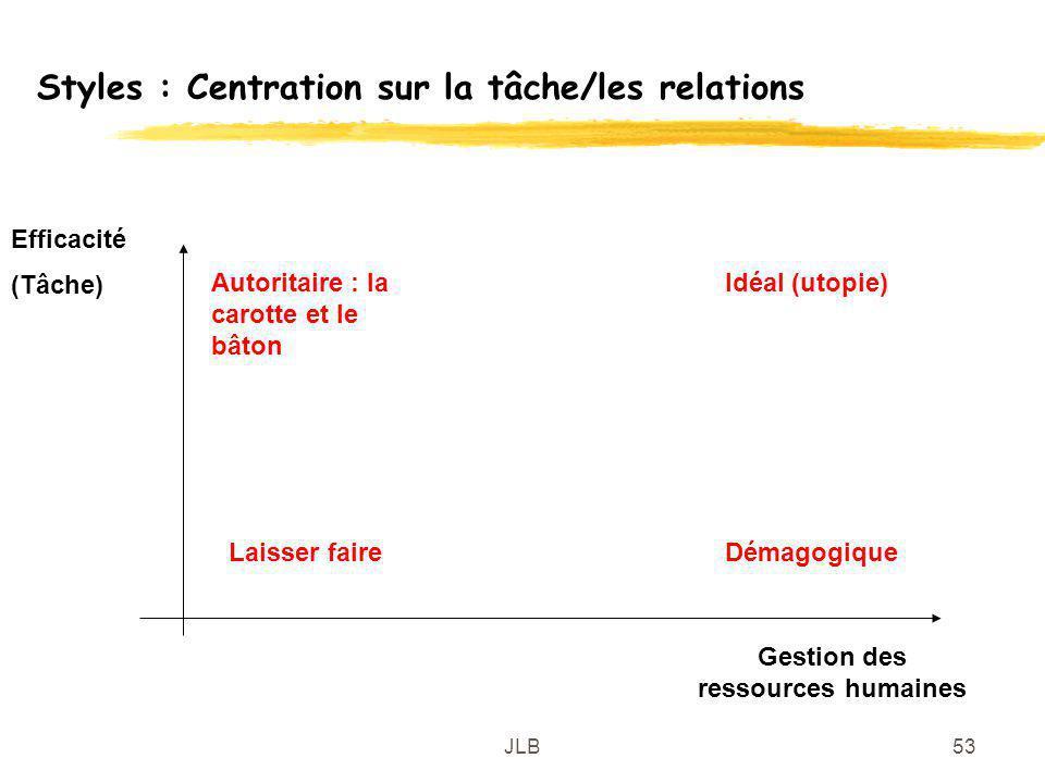 Styles : Centration sur la tâche/les relations