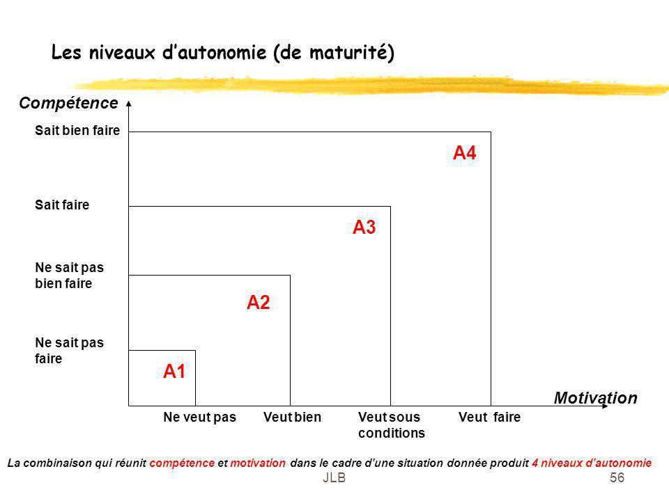 Les niveaux d'autonomie (de maturité)