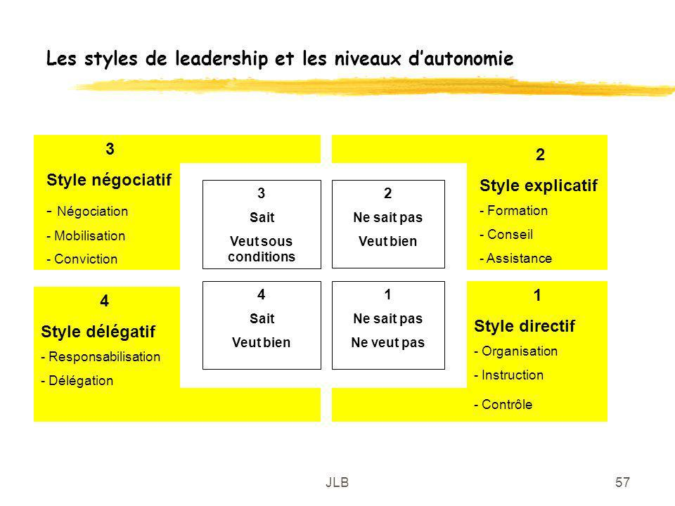 Les styles de leadership et les niveaux d'autonomie