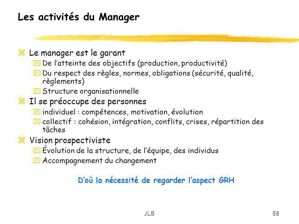 Les activités du Manager