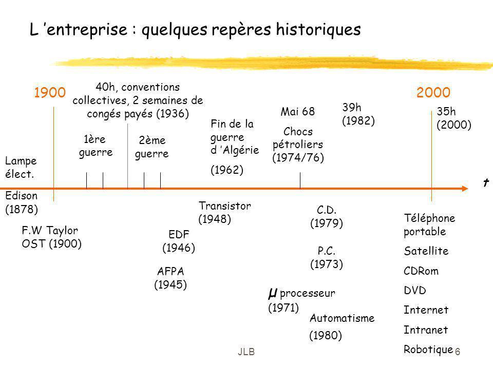 L 'entreprise : quelques repères historiques
