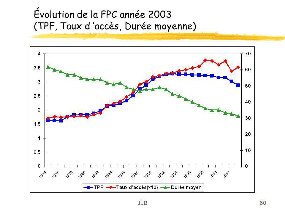 Évolution de la FPC année 2003 (TPF, Taux d 'accès, Durée moyenne)