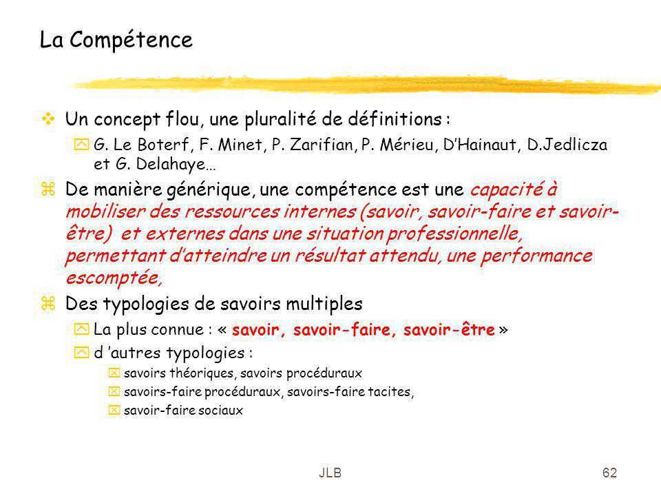 La Compétence Un concept flou, une pluralité de définitions :