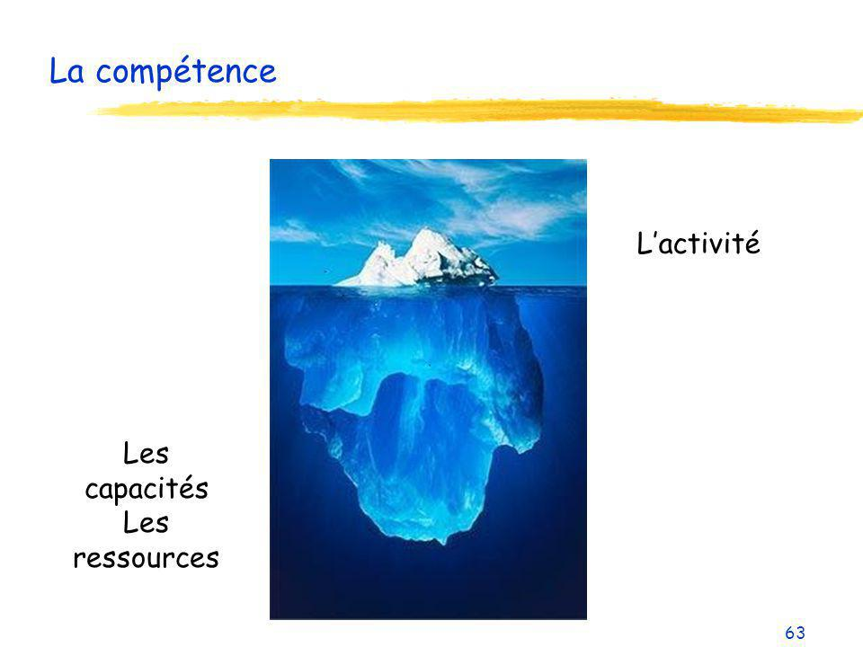 La compétence L'activité Les capacités Les ressources 63