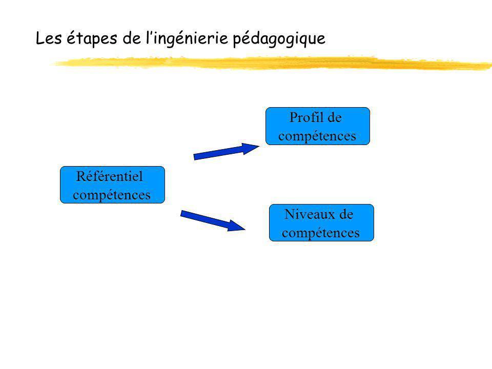 Les étapes de l'ingénierie pédagogique