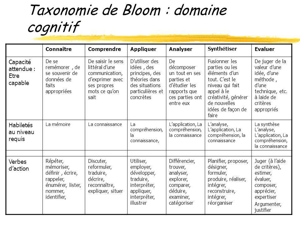 Taxonomie de Bloom : domaine cognitif