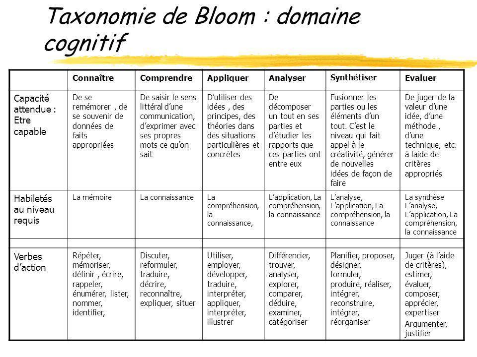 Taxonomie de Bloom : domaine cognitif
