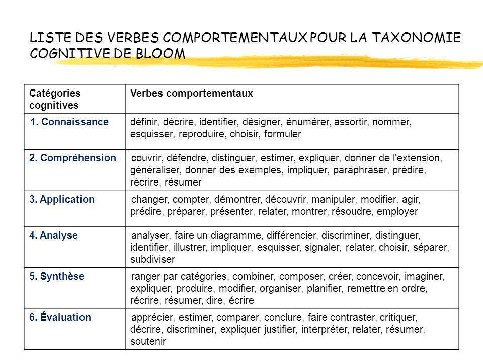 LISTE DES VERBES COMPORTEMENTAUX POUR LA TAXONOMIE COGNITIVE DE BLOOM