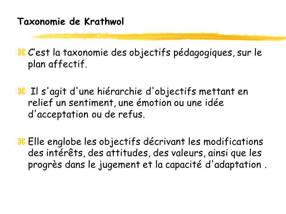 Taxonomie de Krathwol C'est la taxonomie des objectifs pédagogiques, sur le plan affectif.