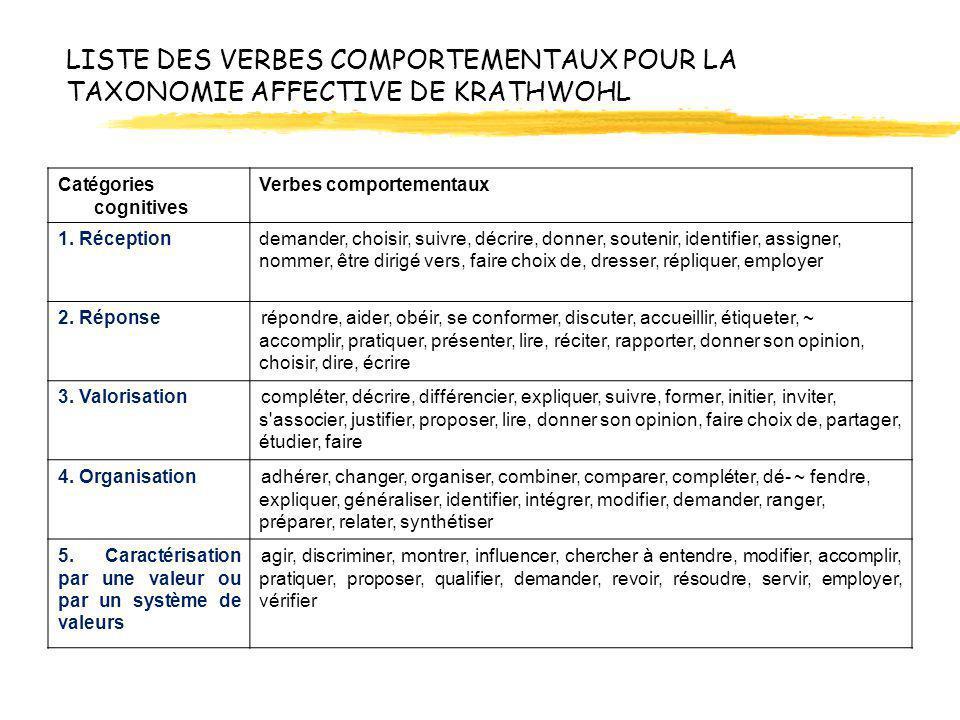 LISTE DES VERBES COMPORTEMENTAUX POUR LA TAXONOMIE AFFECTIVE DE KRATHWOHL