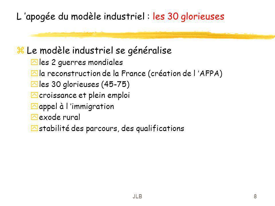 L 'apogée du modèle industriel : les 30 glorieuses
