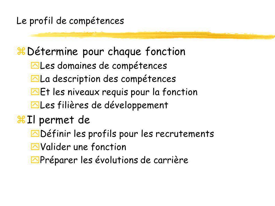 Le profil de compétences