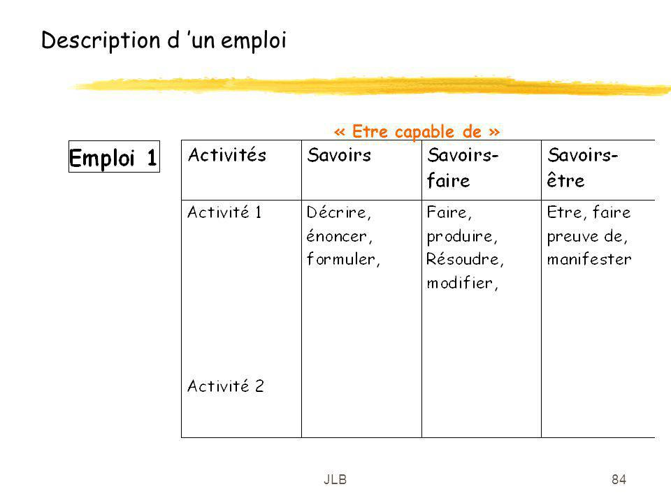 Description d 'un emploi