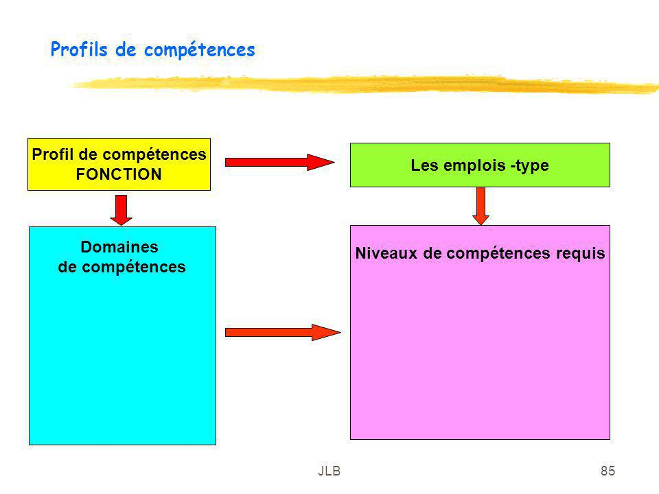 Profils de compétences