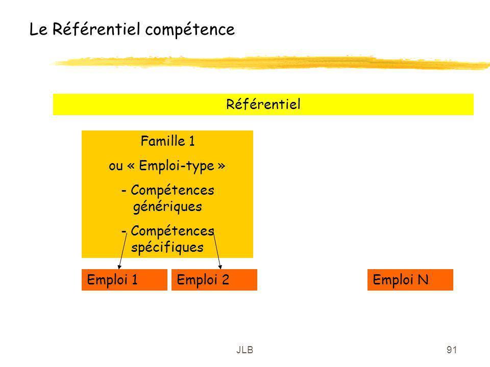 Le Référentiel compétence