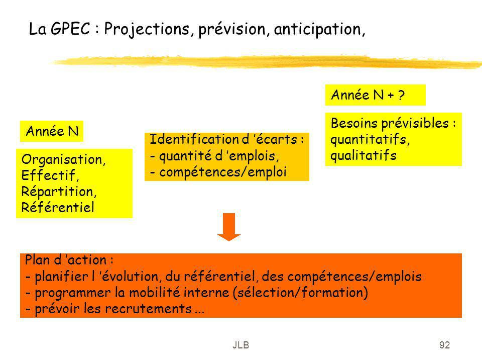 La GPEC : Projections, prévision, anticipation,