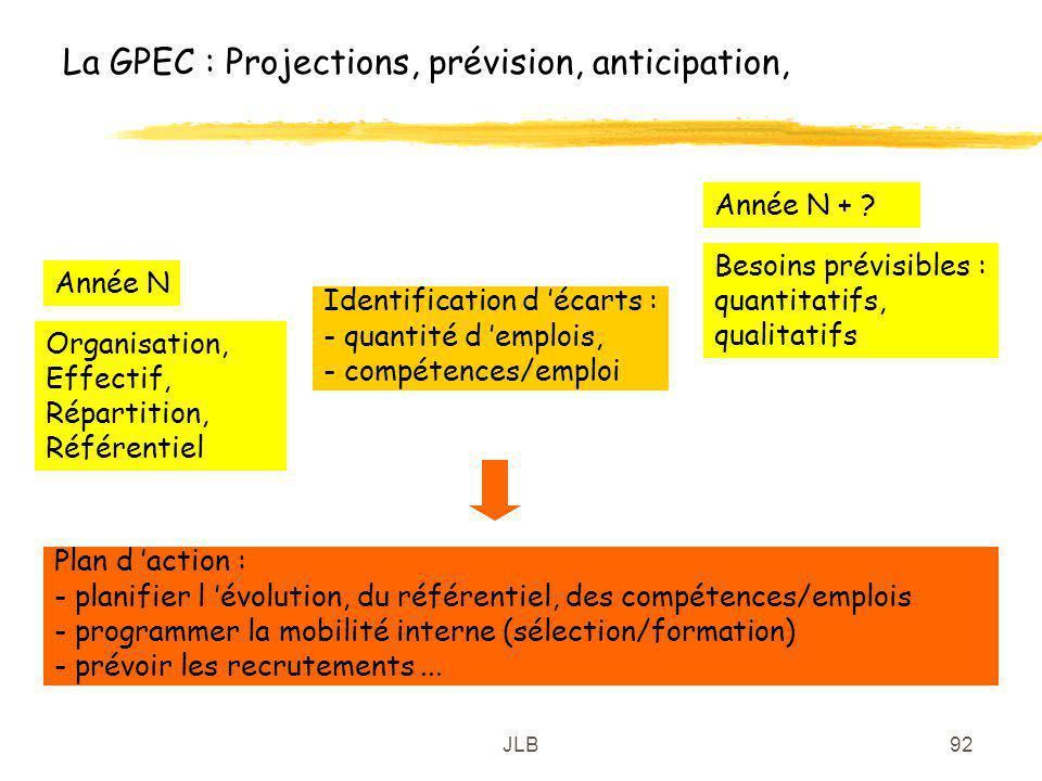 La GPEC : Projections, prévision, anticipation,