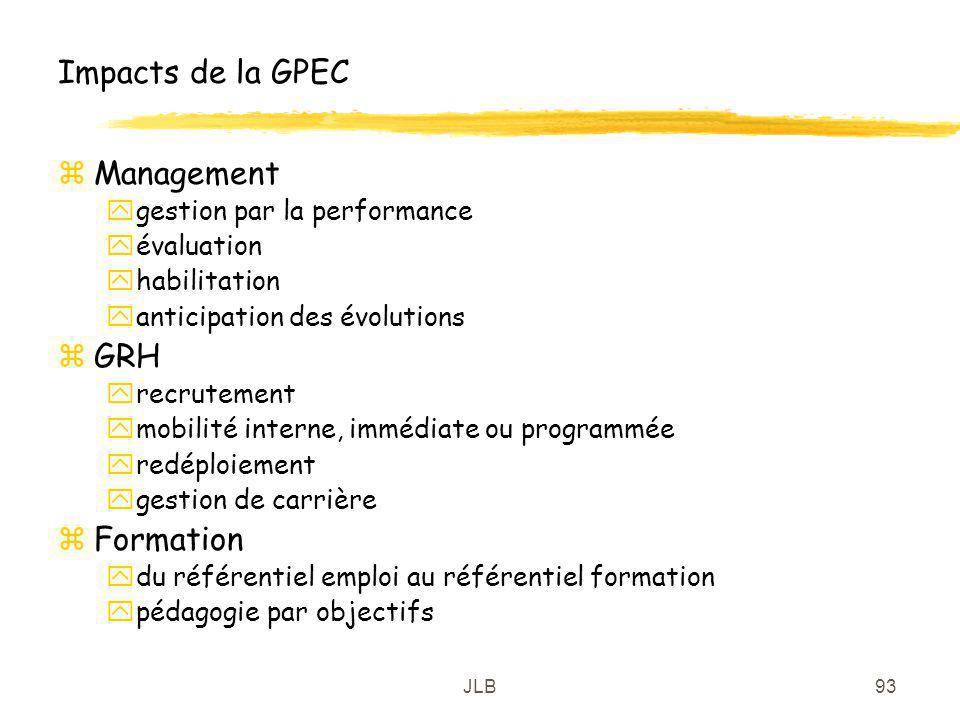 Impacts de la GPEC Management GRH Formation gestion par la performance