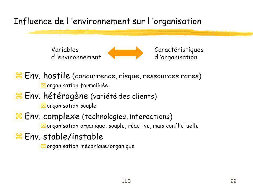 Influence de l 'environnement sur l 'organisation