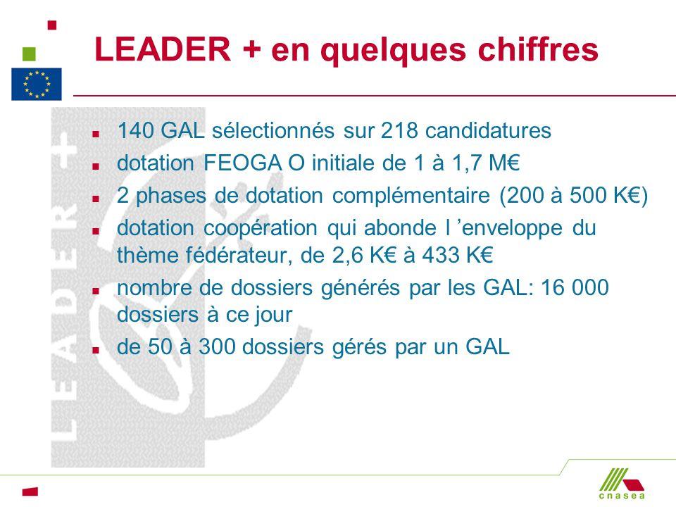 LEADER + en quelques chiffres