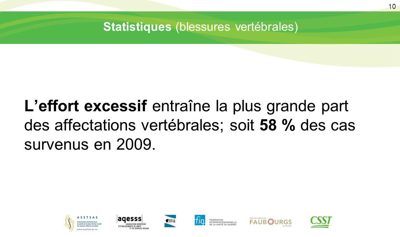 Statistiques (blessures vertébrales)
