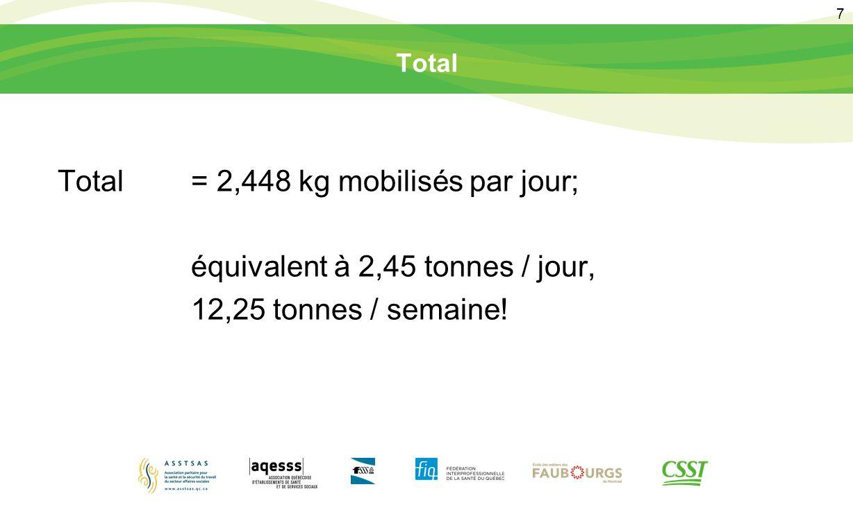 Total = 2,448 kg mobilisés par jour; équivalent à 2,45 tonnes / jour,