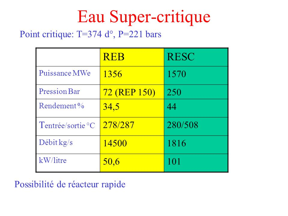 Eau Super-critique REB RESC Point critique: T=374 d°, P=221 bars 1356