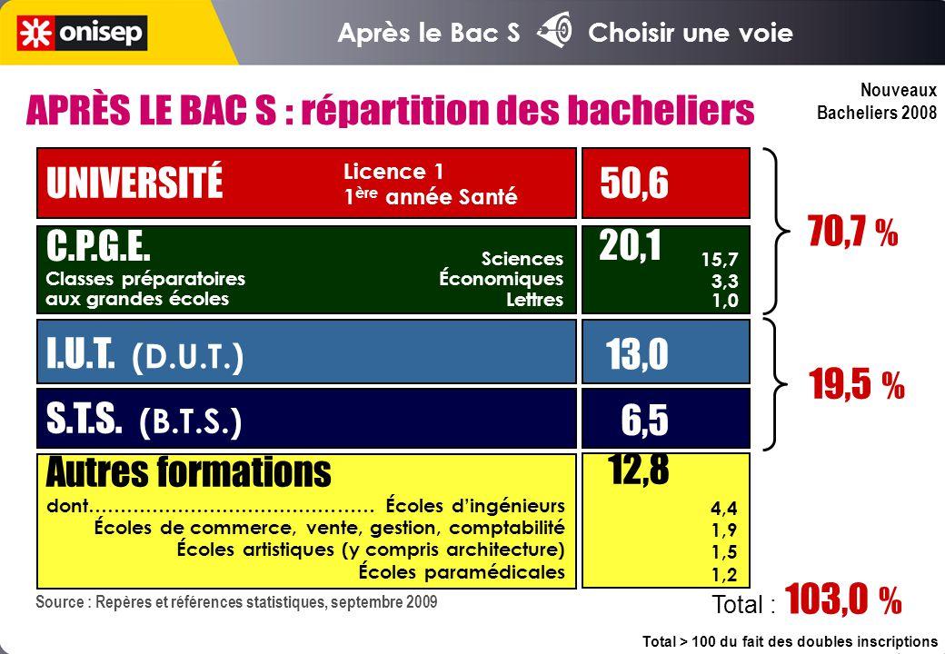 APRÈS LE BAC S : répartition des bacheliers