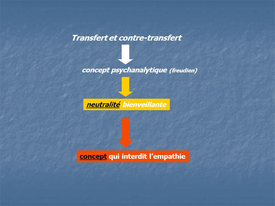 Transfert et contre-transfert