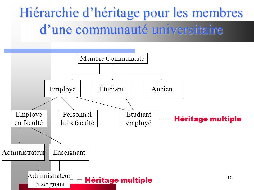 Hiérarchie d'héritage pour les membres d'une communauté universitaire