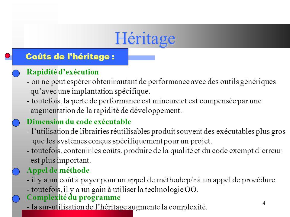 Héritage Coûts de l'héritage : Rapidité d'exécution