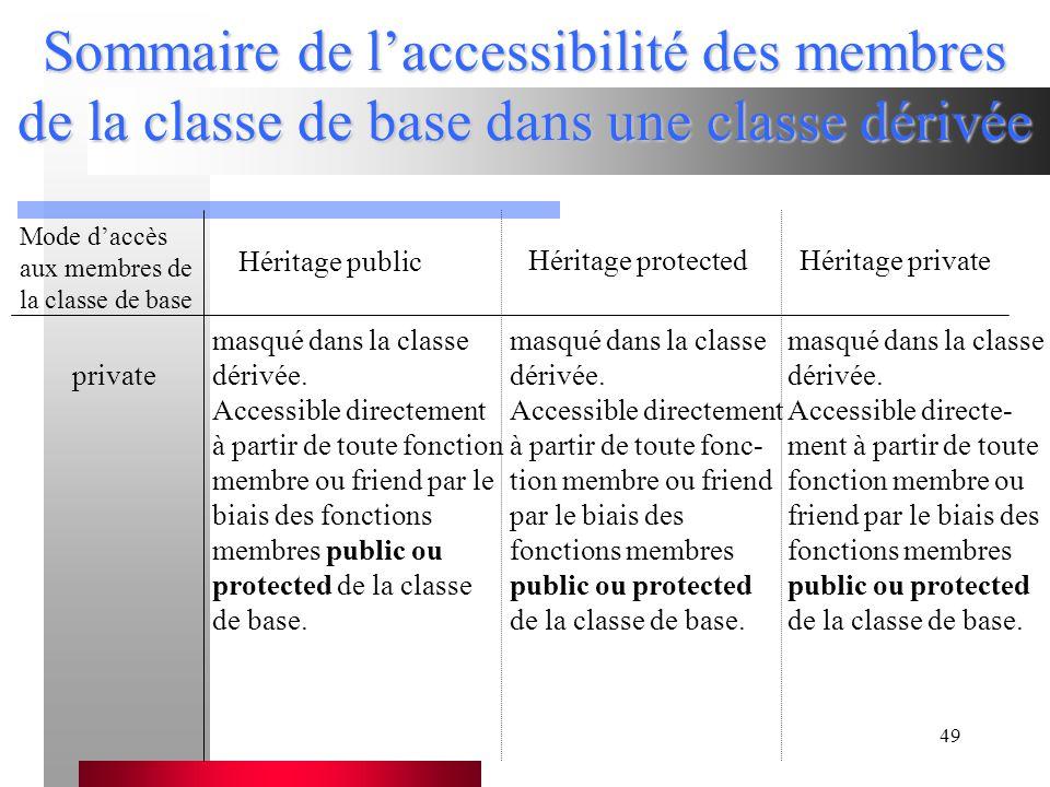 Sommaire de l'accessibilité des membres de la classe de base dans une classe dérivée