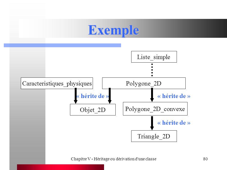 Exemple Liste_simple Caracteristiques_physiques Polygone_2D
