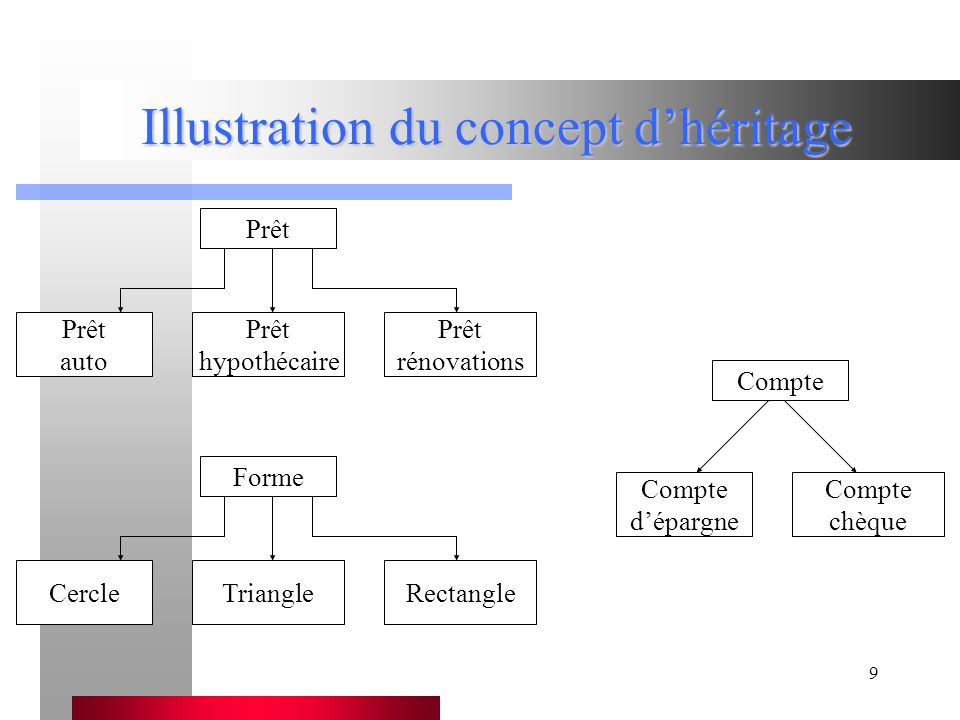 Illustration du concept d'héritage