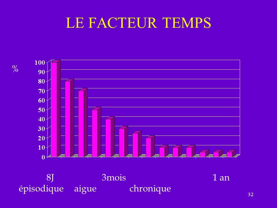 LE FACTEUR TEMPS % 8J 3mois 1 an épisodique aigue chronique